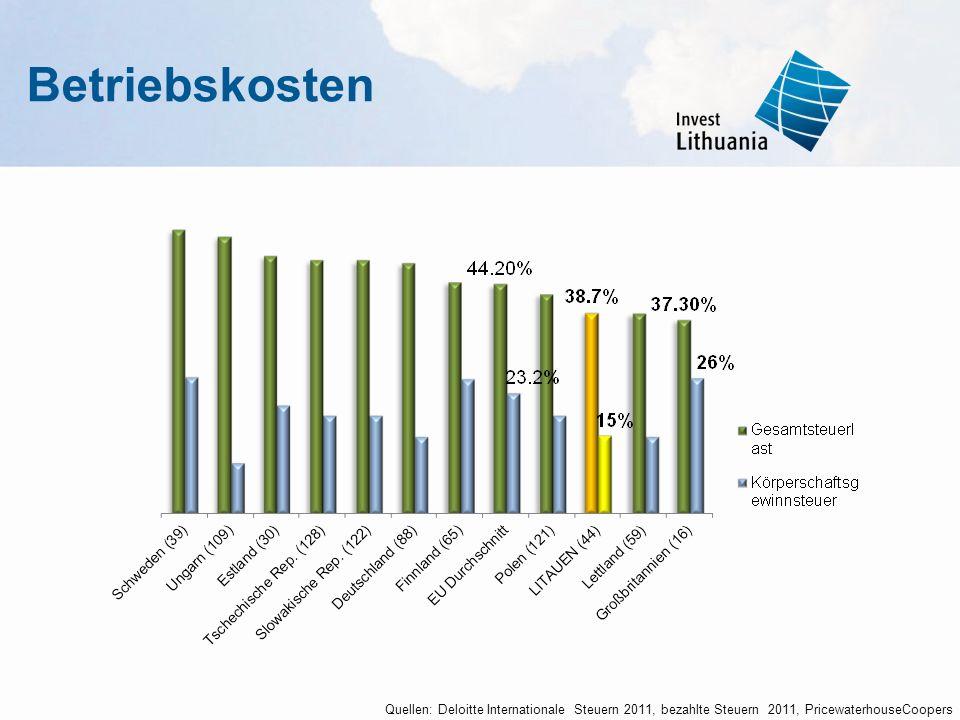 Betriebskosten Quellen: Deloitte Internationale Steuern 2011, bezahlte Steuern 2011, PricewaterhouseCoopers.