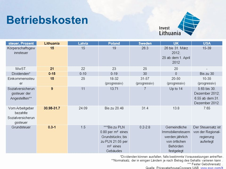 Betriebskosten steuer, Prozent Lithuania Latvia Poland Sweden UK USA