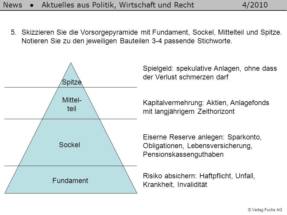 Skizzieren Sie die Vorsorgepyramide mit Fundament, Sockel, Mittelteil und Spitze. Notieren Sie zu den jeweiligen Bauteilen 3-4 passende Stichworte.
