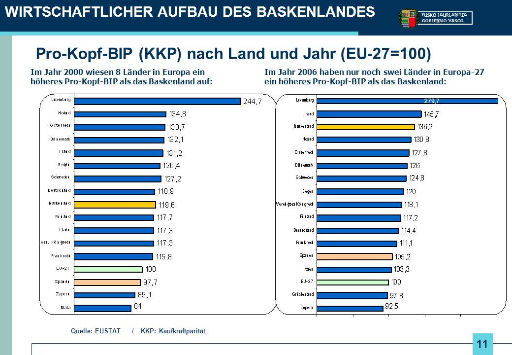 Pro-Kopf-BIP (KKP) nach Land und Jahr (EU-27=100)