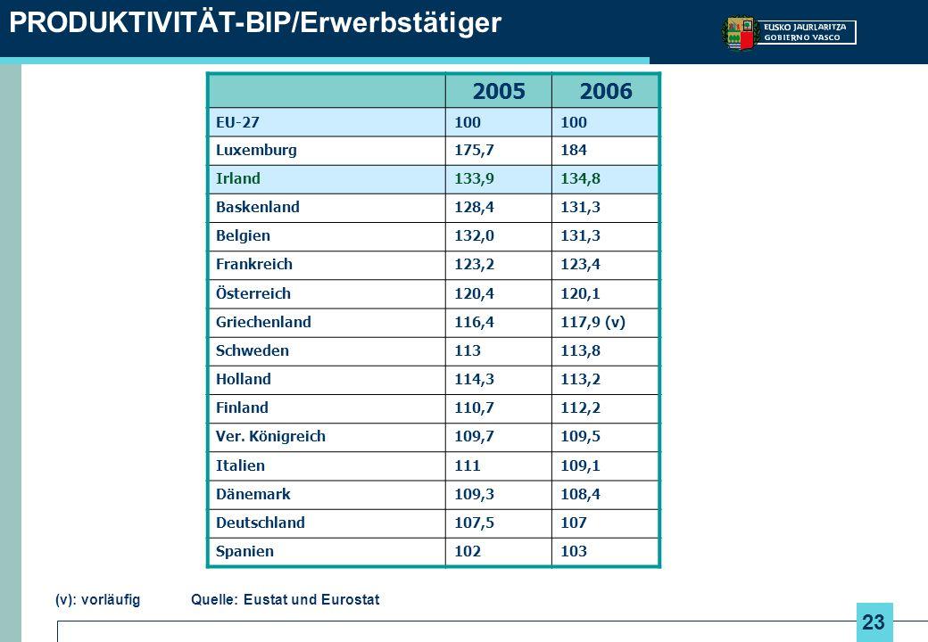 PRODUKTIVITÄT-BIP/Erwerbstätiger