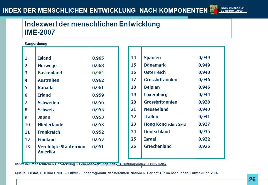 Indexwert der menschlichen Entwicklung IME-2007