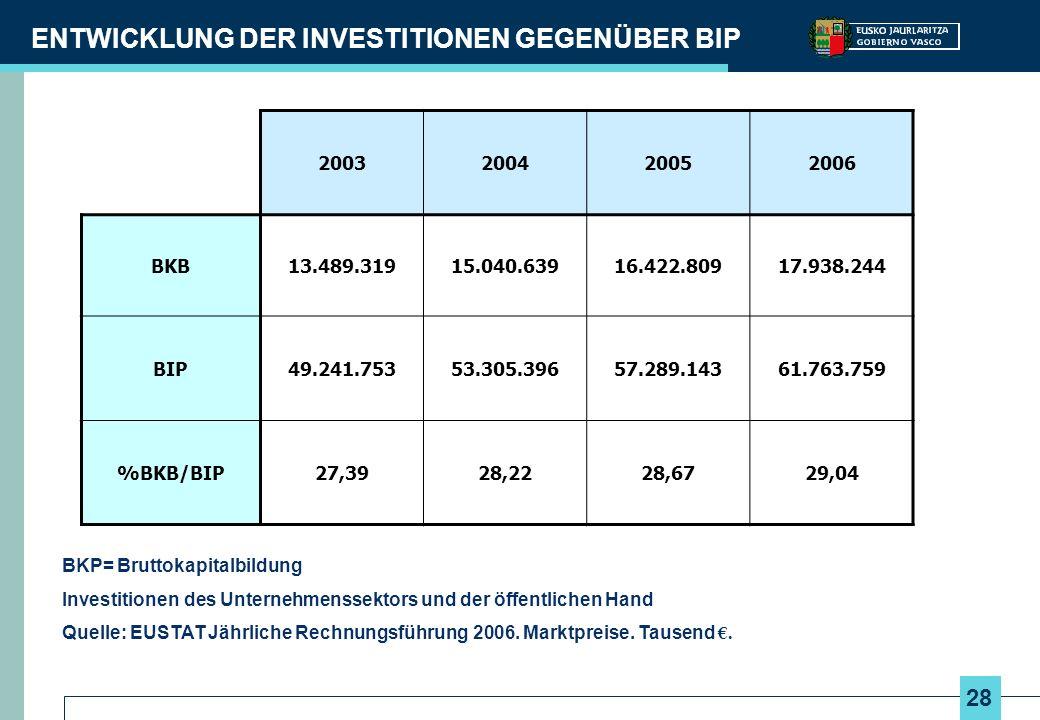 ENTWICKLUNG DER INVESTITIONEN GEGENÜBER BIP