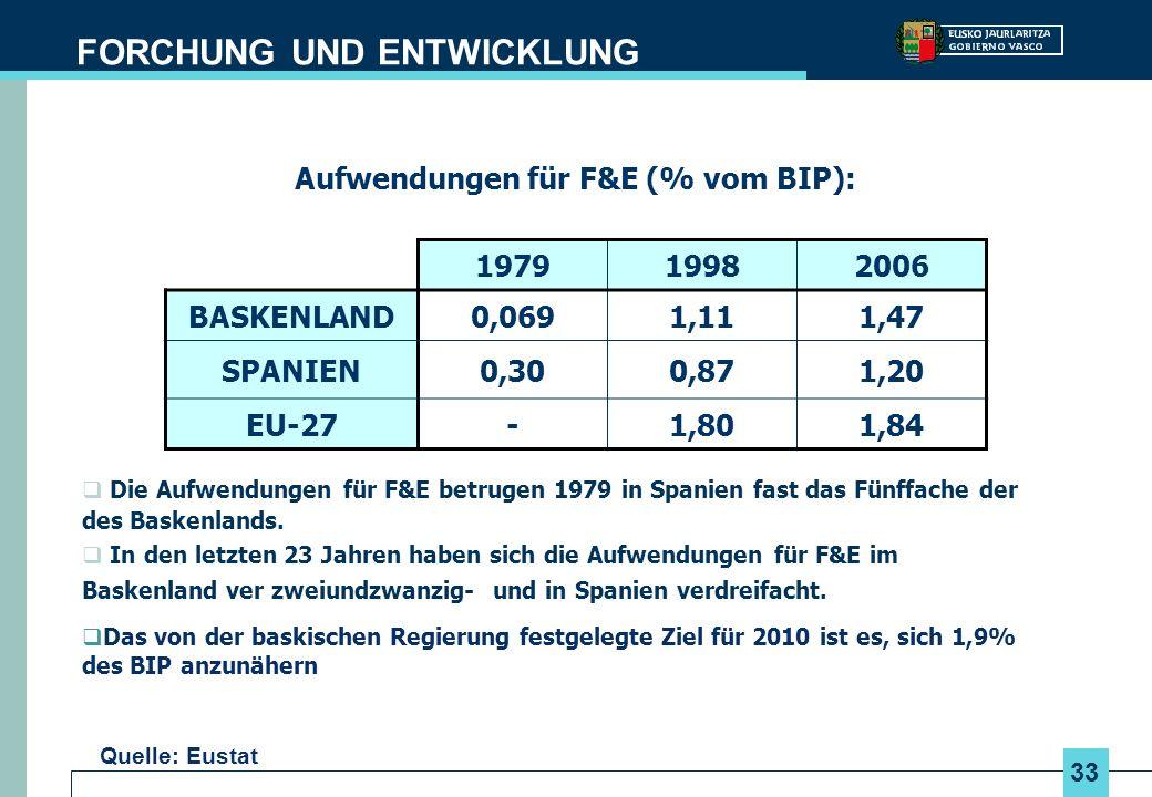 Aufwendungen für F&E (% vom BIP):