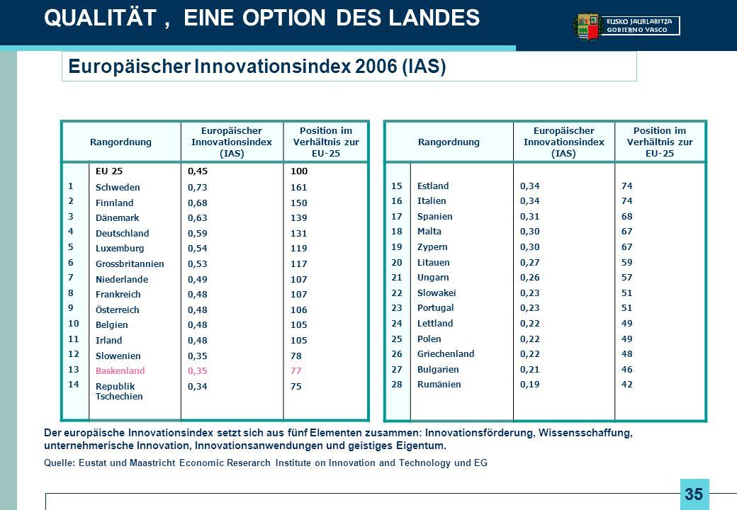 Europäischer Innovationsindex 2006 (lAS)