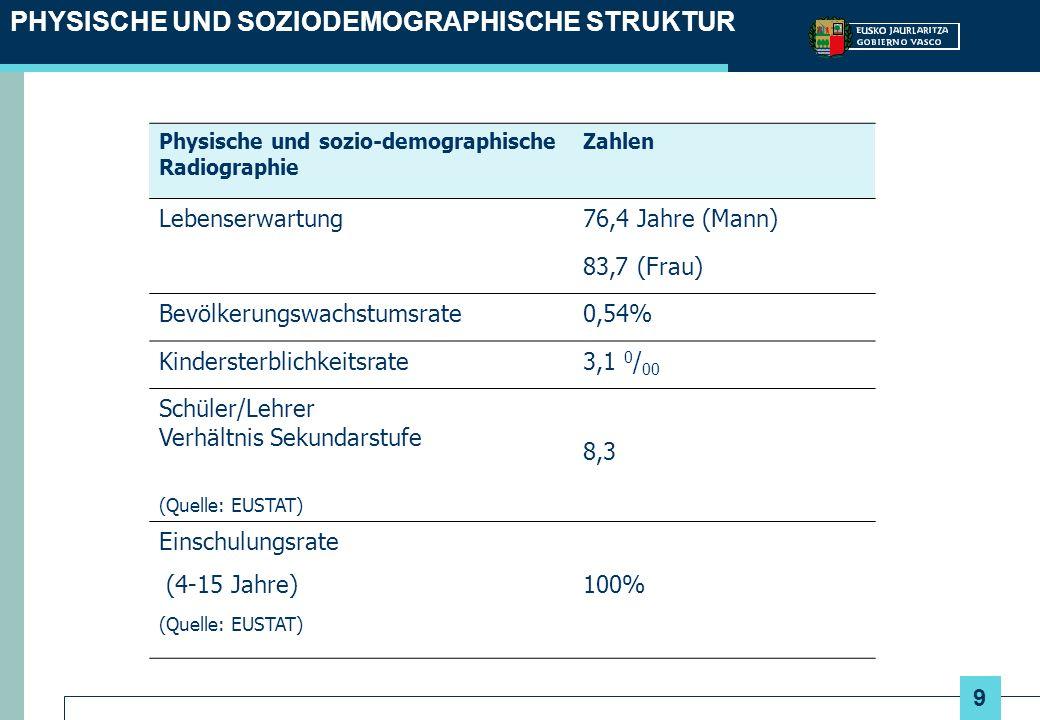 PHYSISCHE UND SOZIODEMOGRAPHISCHE STRUKTUR