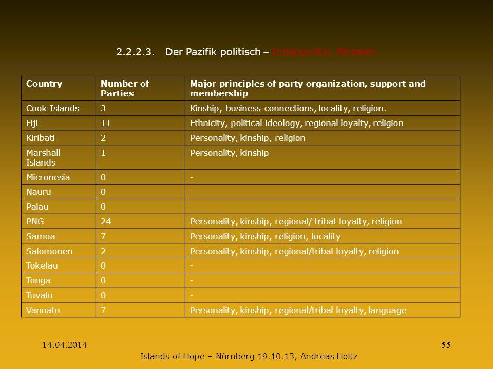 2.2.2.3. Der Pazifik politisch – Innenpolitik, Parteien