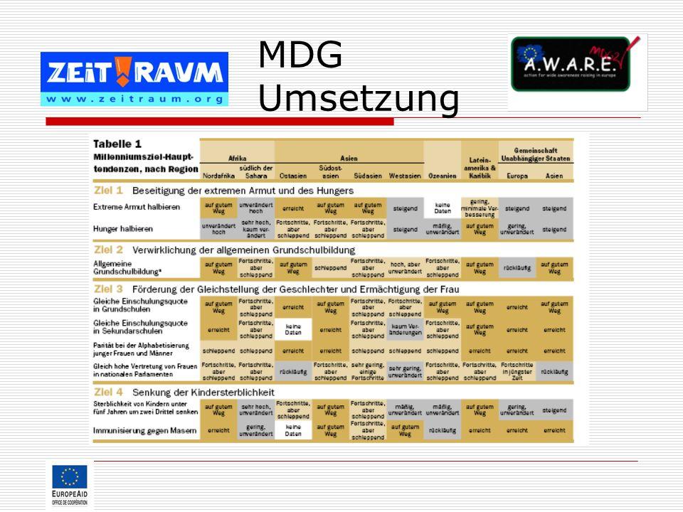 MDG Umsetzung