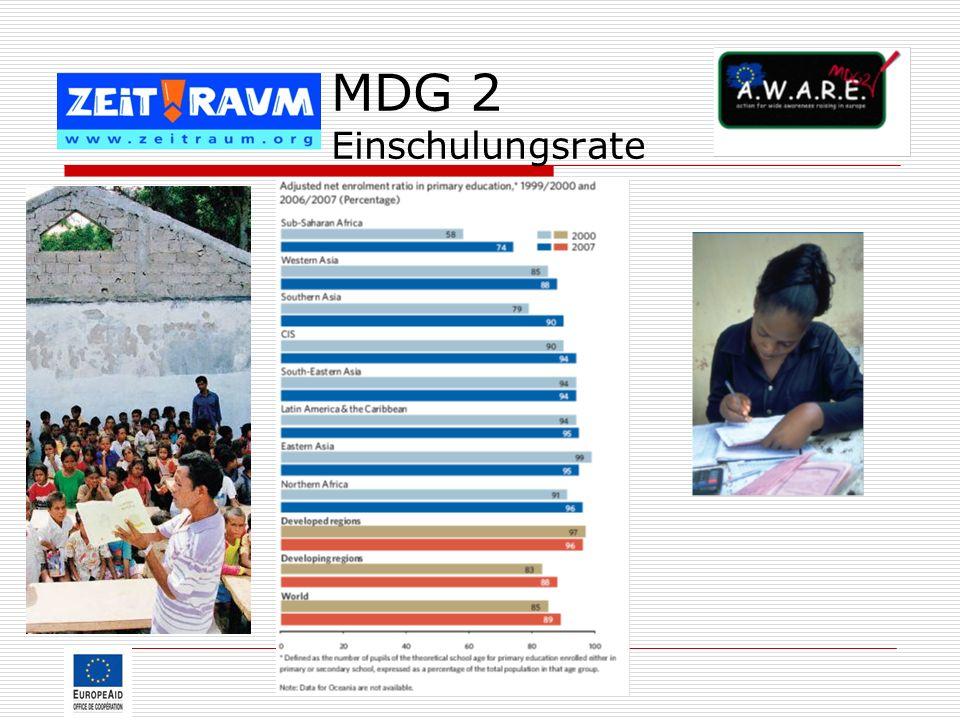 MDG 2 Einschulungsrate