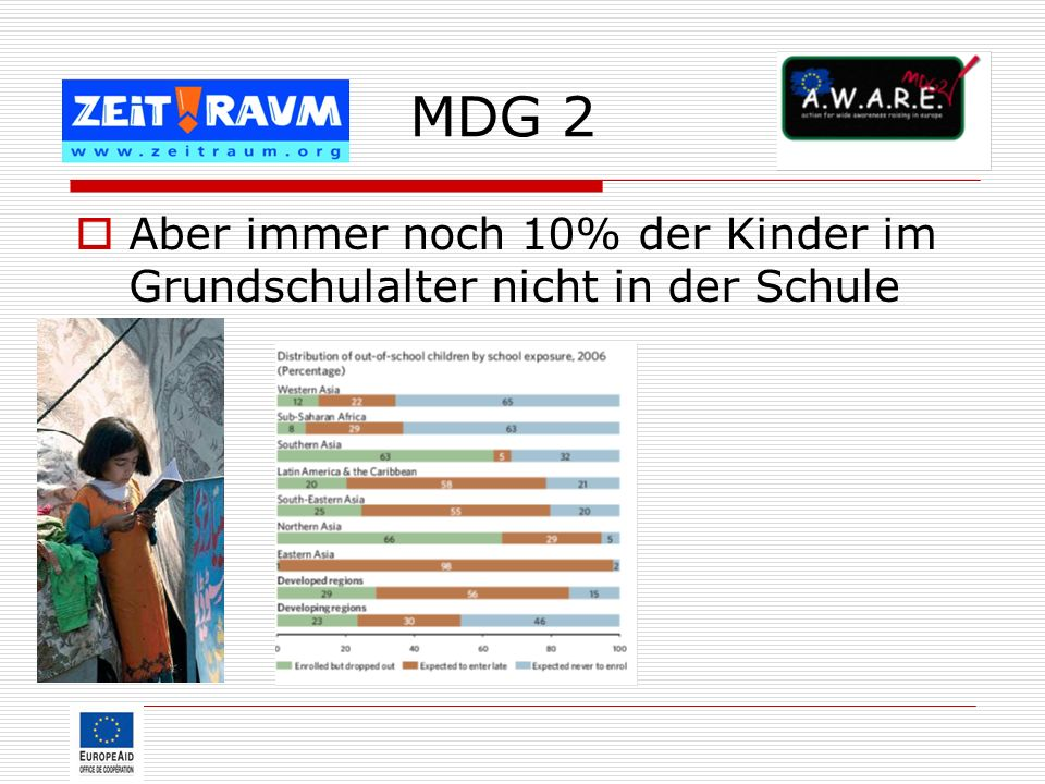 MDG 2 Aber immer noch 10% der Kinder im Grundschulalter nicht in der Schule