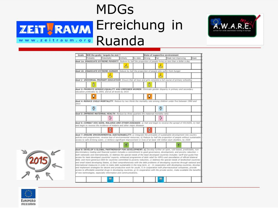 MDGs Erreichung in Ruanda