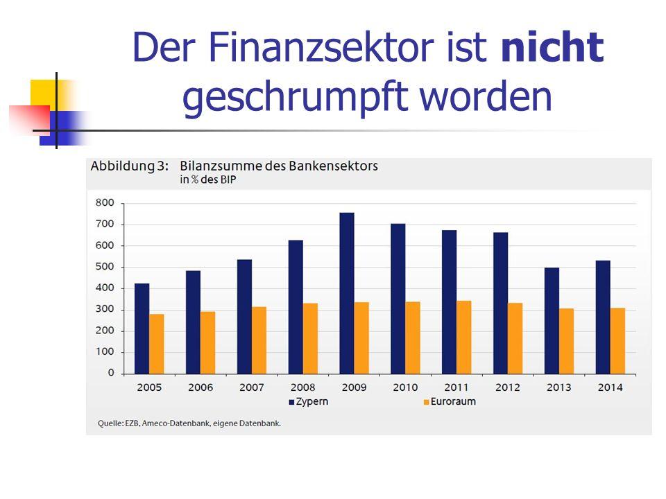 Der Finanzsektor ist nicht geschrumpft worden