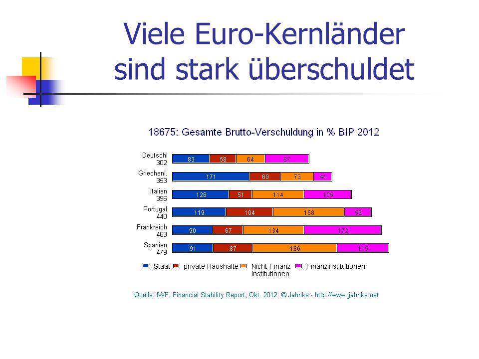 Viele Euro-Kernländer sind stark überschuldet