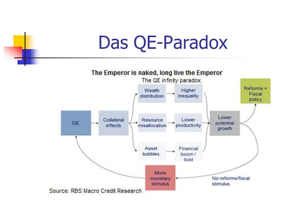 Das QE-Paradox