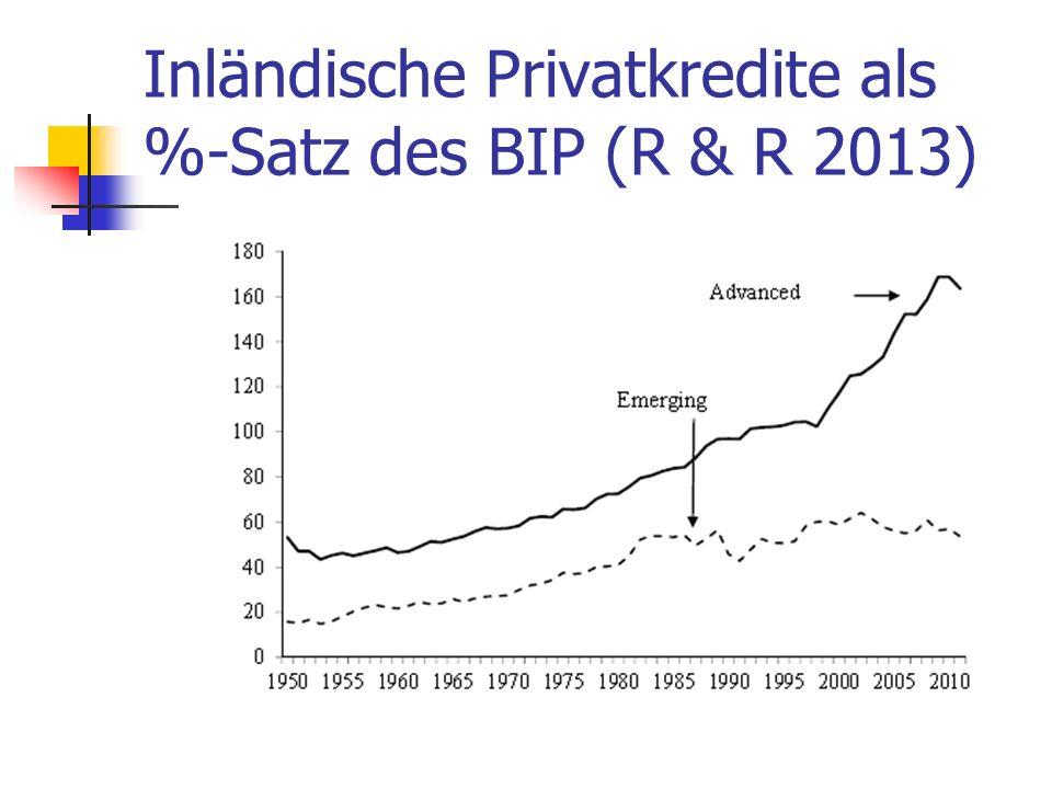 Inländische Privatkredite als %-Satz des BIP (R & R 2013)