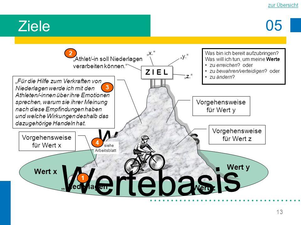 """Ziele Wertebasis Wertebasis Z I E L Wert y Wert x """"Niederlagen Wert z"""