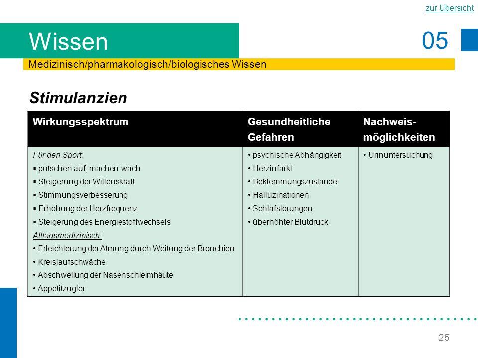 Wissen Stimulanzien Medizinisch/pharmakologisch/biologisches Wissen