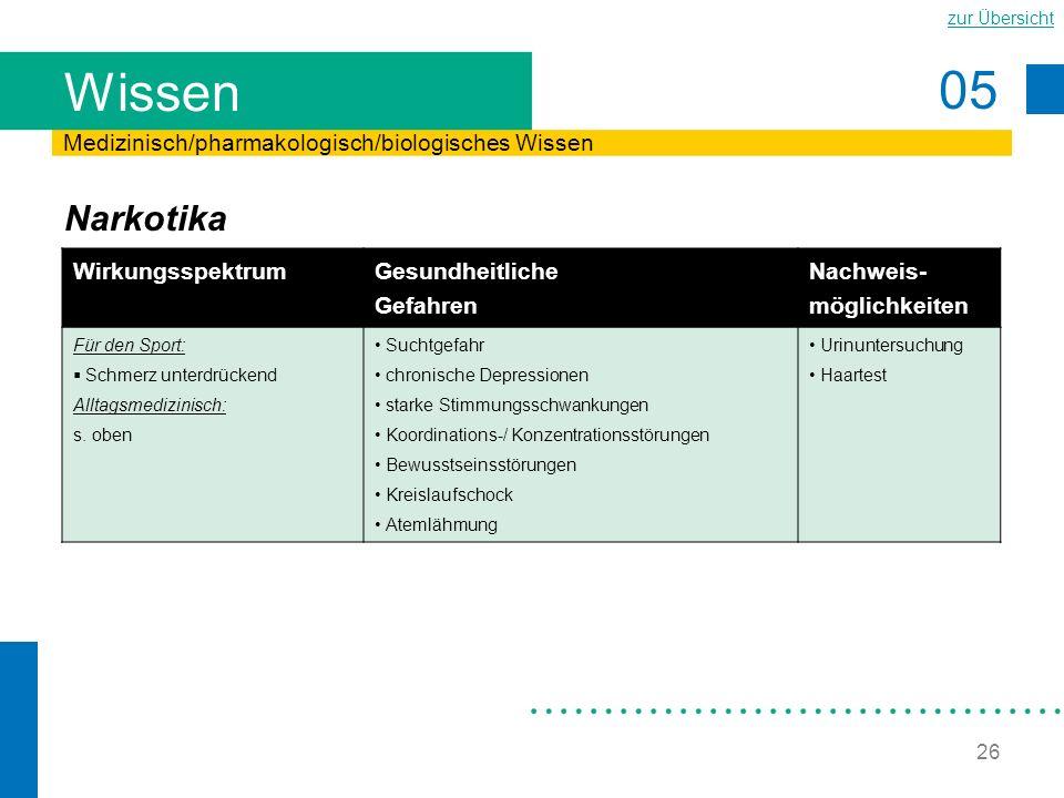 Wissen Narkotika Medizinisch/pharmakologisch/biologisches Wissen