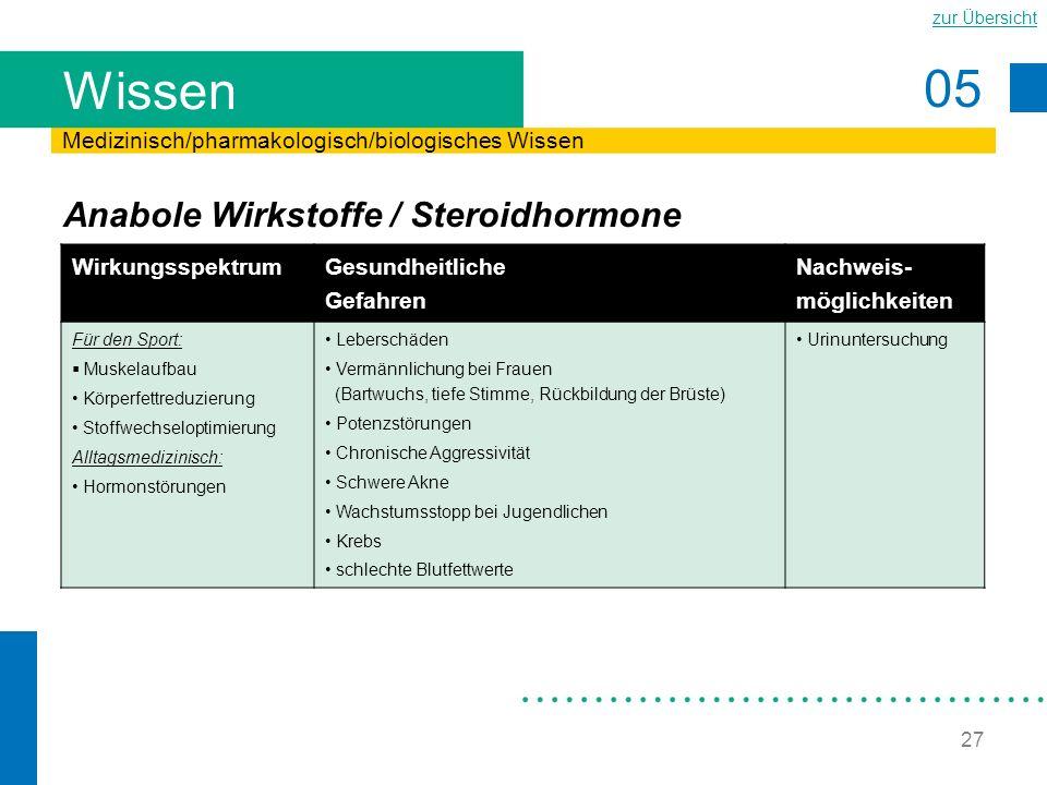 Wissen Anabole Wirkstoffe / Steroidhormone