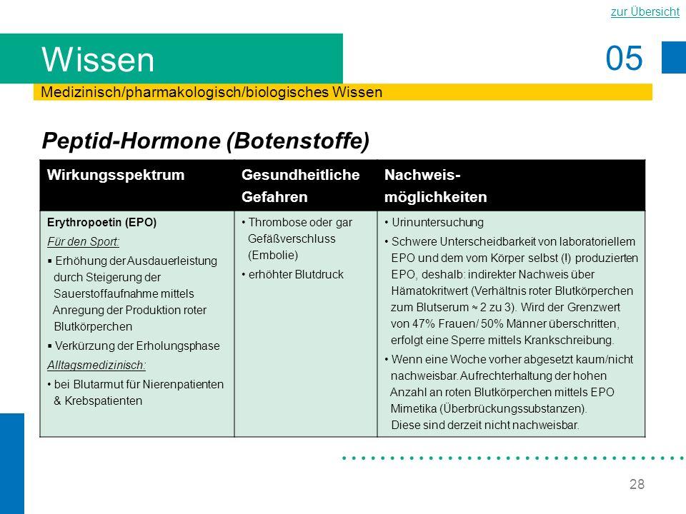 Wissen Peptid-Hormone (Botenstoffe)