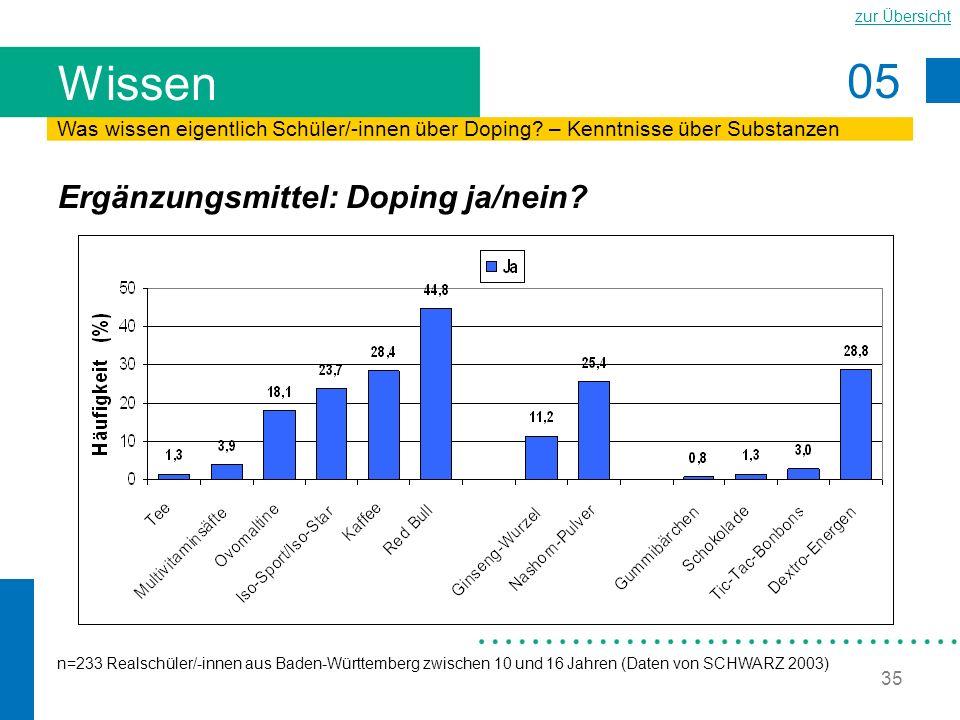 Wissen Ergänzungsmittel: Doping ja/nein