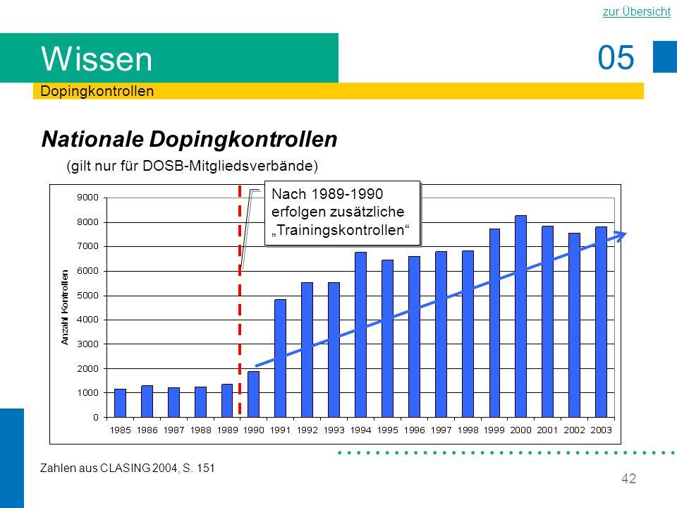 """Wissen Dopingkontrollen. Nationale Dopingkontrollen (gilt nur für DOSB-Mitgliedsverbände) Nach 1989-1990 erfolgen zusätzliche """"Trainingskontrollen"""