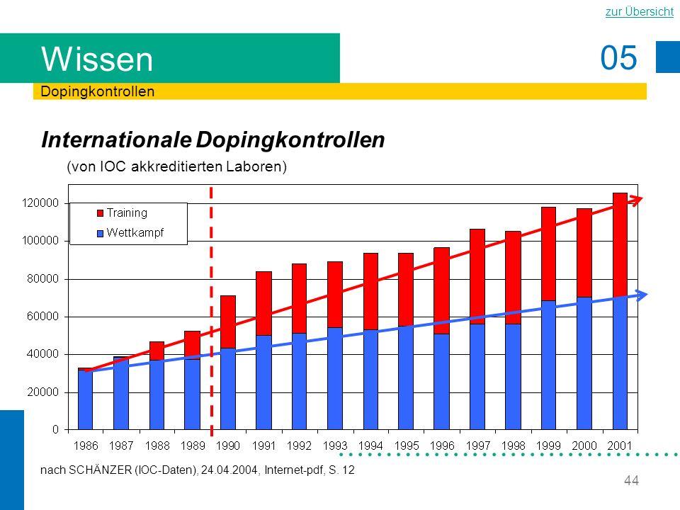 Wissen Dopingkontrollen. Internationale Dopingkontrollen (von IOC akkreditierten Laboren)