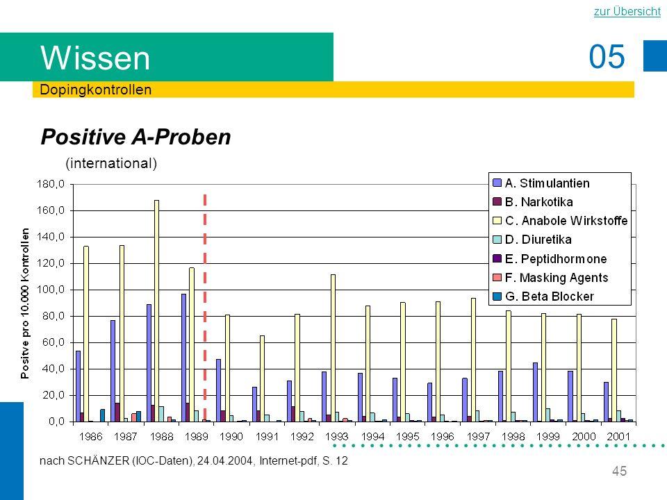 Wissen Positive A-Proben (international) Dopingkontrollen