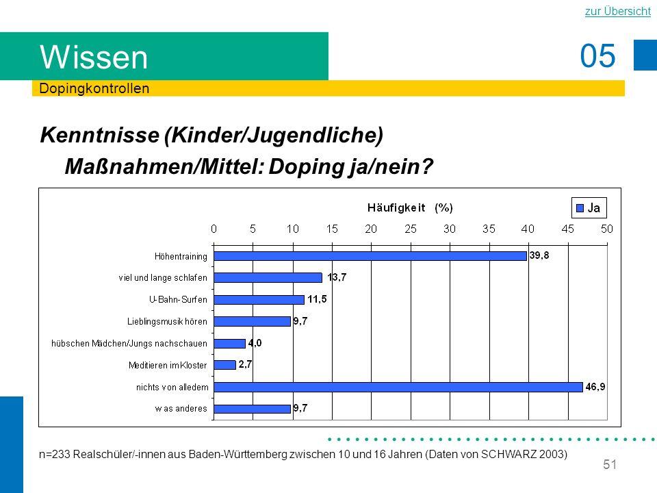 Wissen Dopingkontrollen. Kenntnisse (Kinder/Jugendliche) Maßnahmen/Mittel: Doping ja/nein