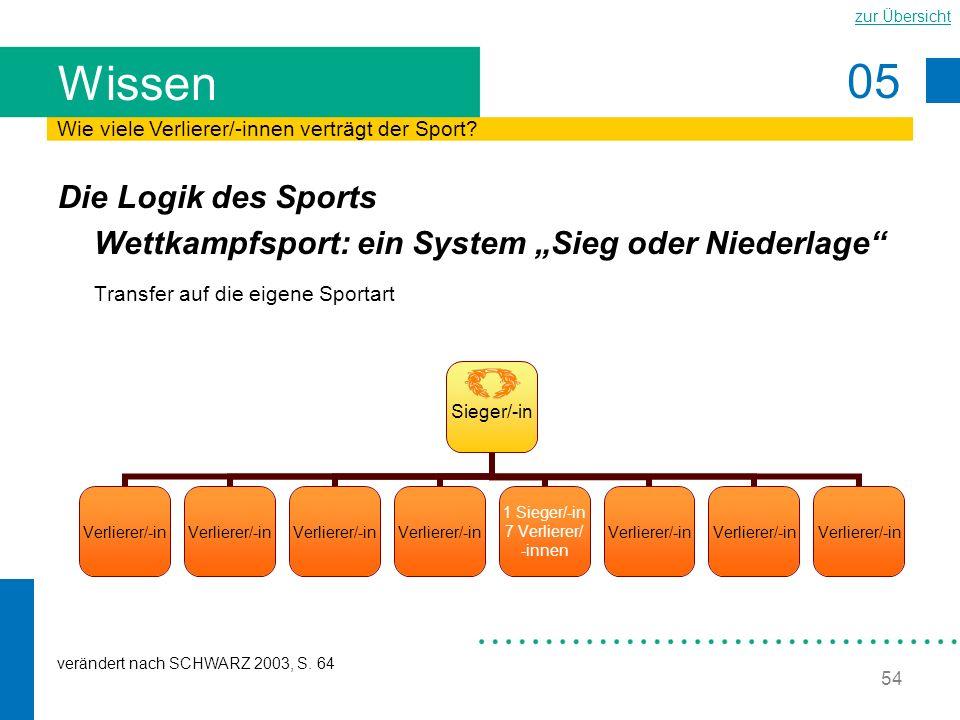 """Wissen Wie viele Verlierer/-innen verträgt der Sport Die Logik des Sports Wettkampfsport: ein System """"Sieg oder Niederlage"""