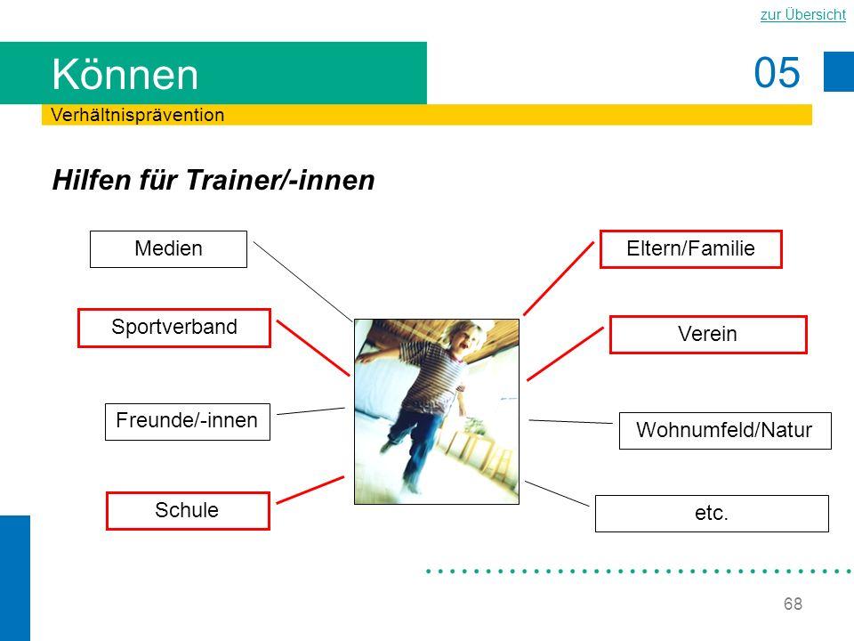 Können Hilfen für Trainer/-innen Medien Eltern/Familie Sportverband