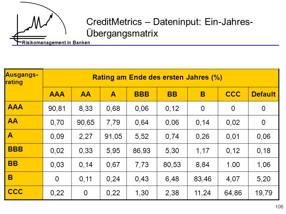 Rating am Ende des ersten Jahres (%)