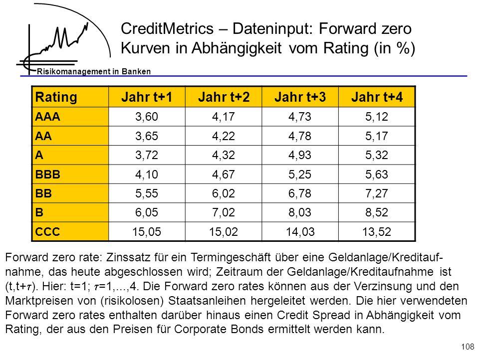 CreditMetrics – Dateninput: Forward zero Kurven in Abhängigkeit vom Rating (in %)
