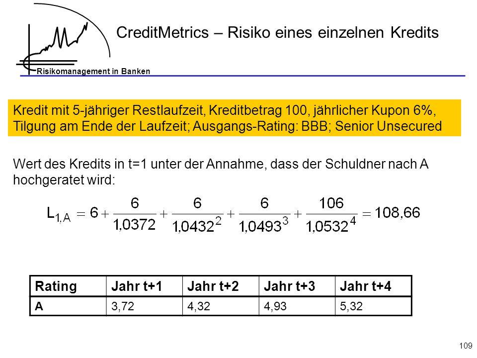 CreditMetrics – Risiko eines einzelnen Kredits
