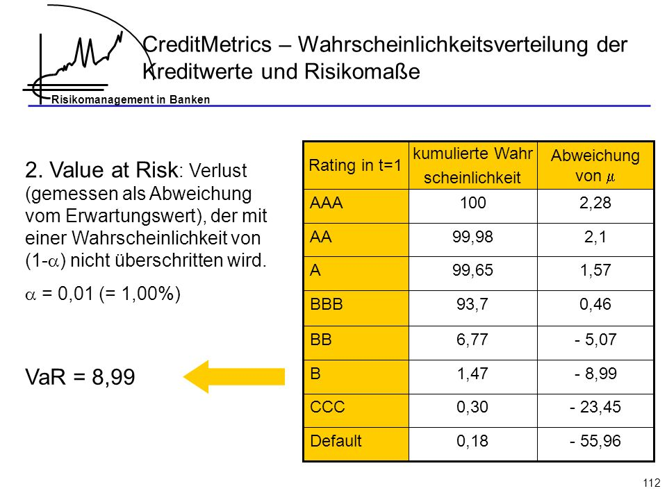 CreditMetrics – Wahrscheinlichkeitsverteilung der Kreditwerte und Risikomaße