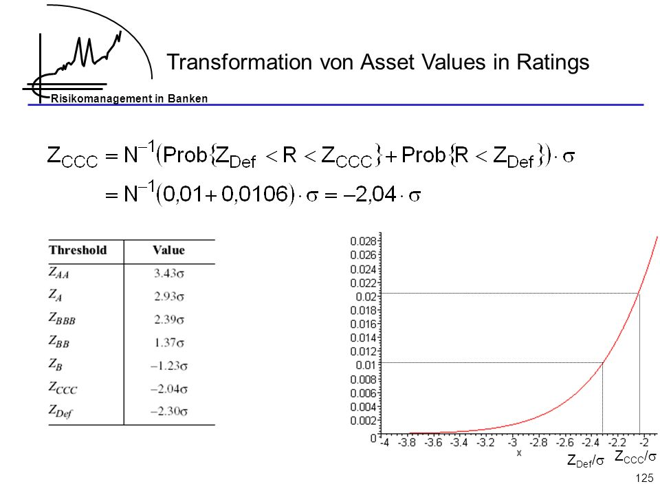 Transformation von Asset Values in Ratings