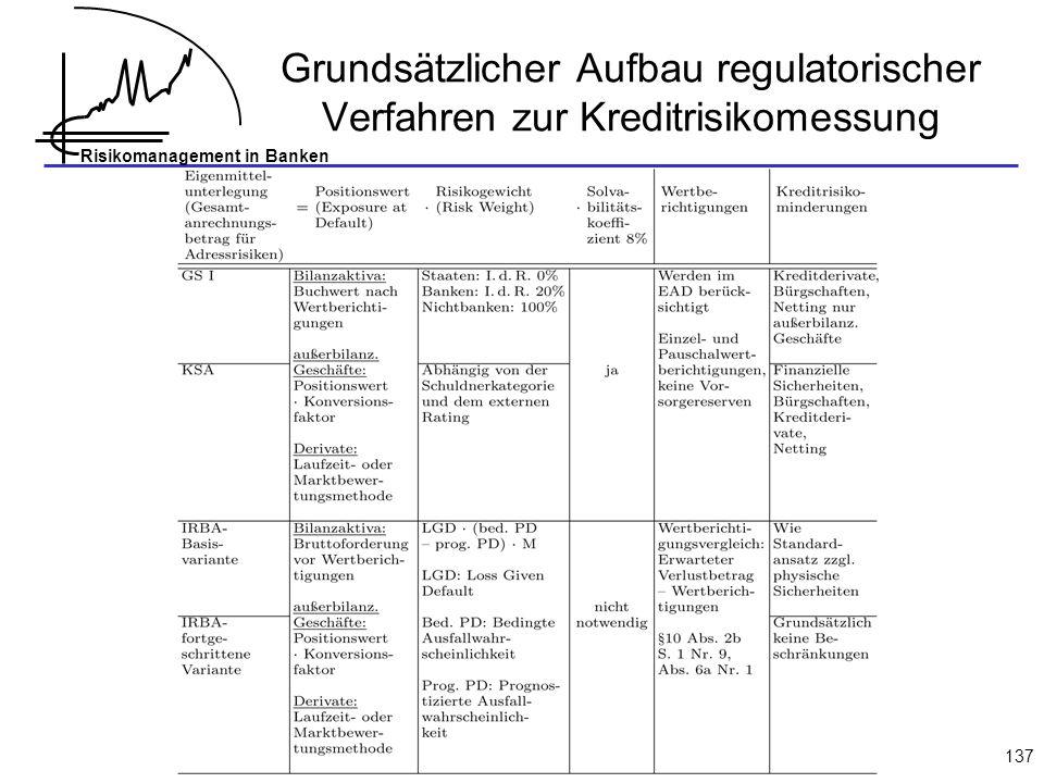 Grundsätzlicher Aufbau regulatorischer Verfahren zur Kreditrisikomessung