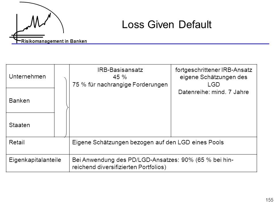 Loss Given Default Unternehmen IRB-Basisansatz 45 %