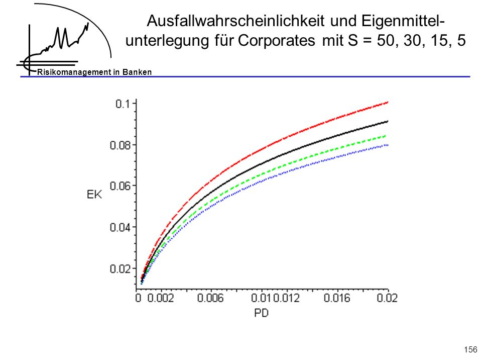 Ausfallwahrscheinlichkeit und Eigenmittel-unterlegung für Corporates mit S = 50, 30, 15, 5