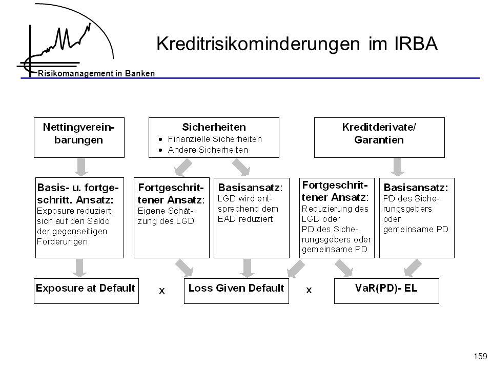 Kreditrisikominderungen im IRBA