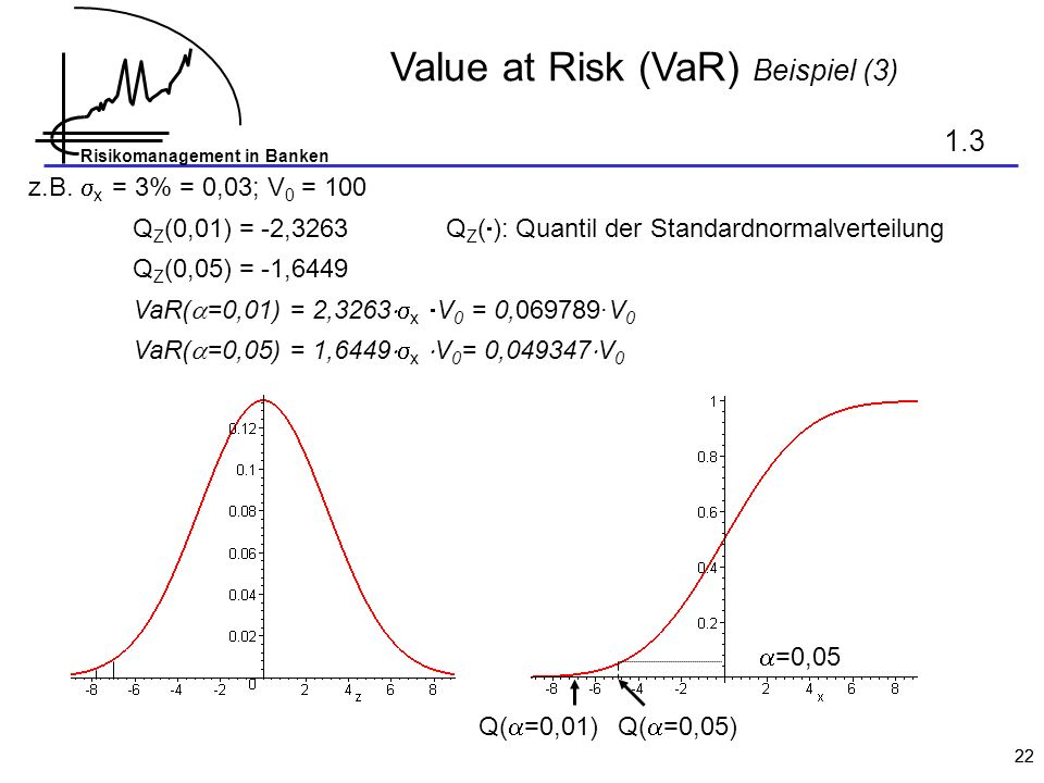 Value at Risk (VaR) Beispiel (3)