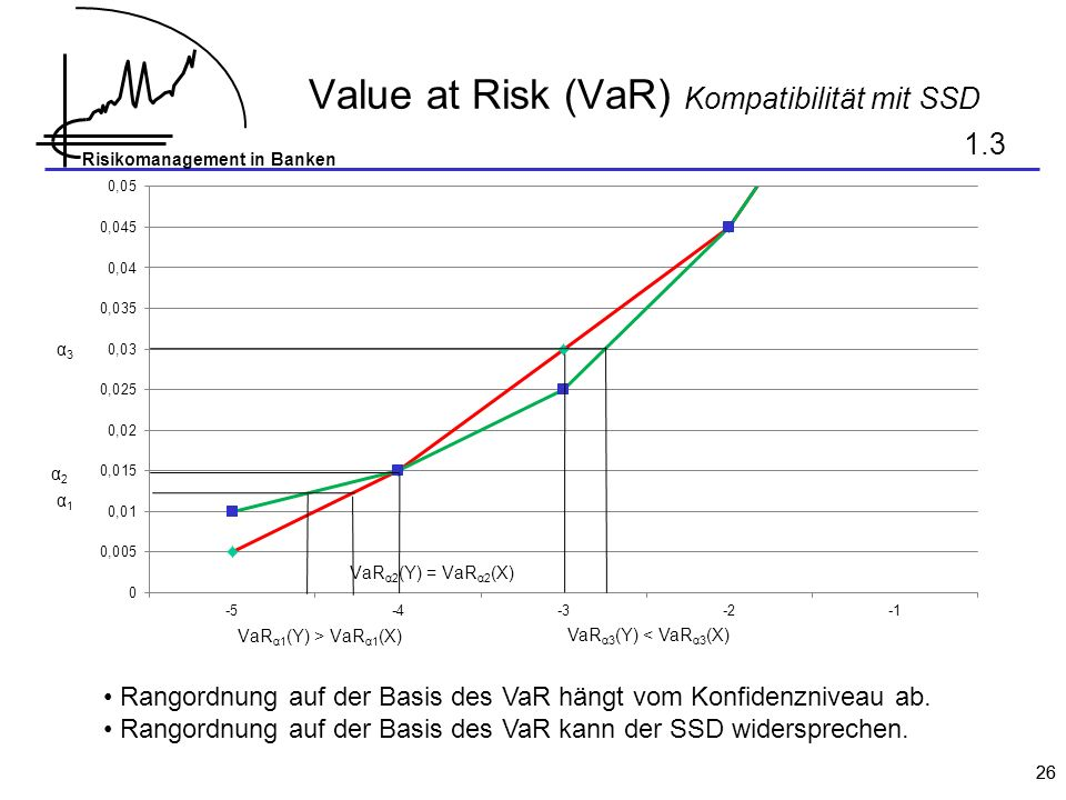 Value at Risk (VaR) Kompatibilität mit SSD