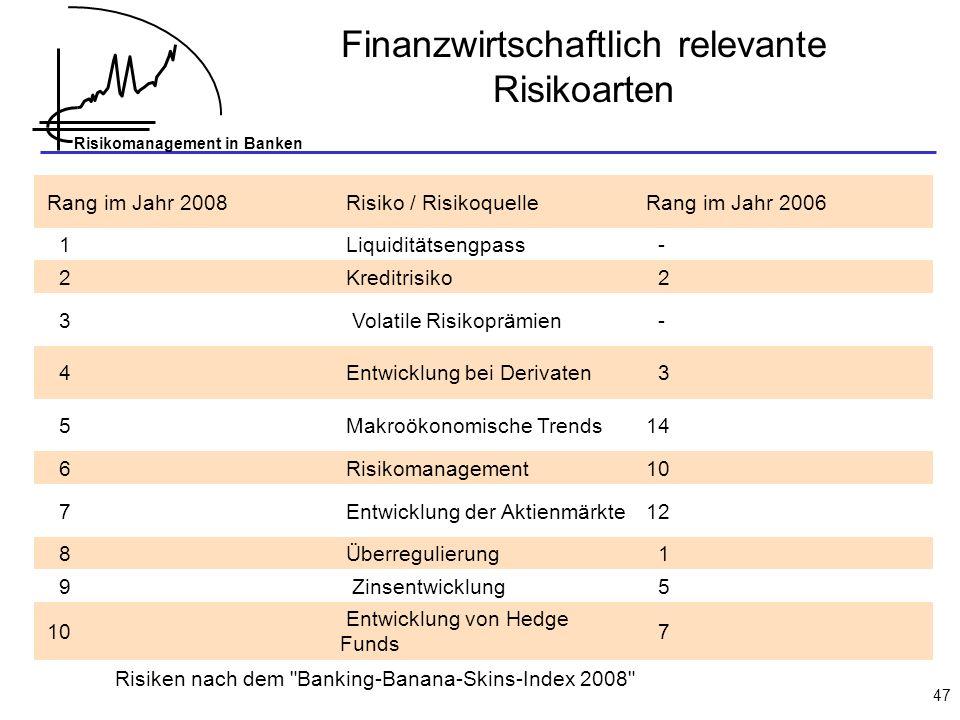 Finanzwirtschaftlich relevante Risikoarten
