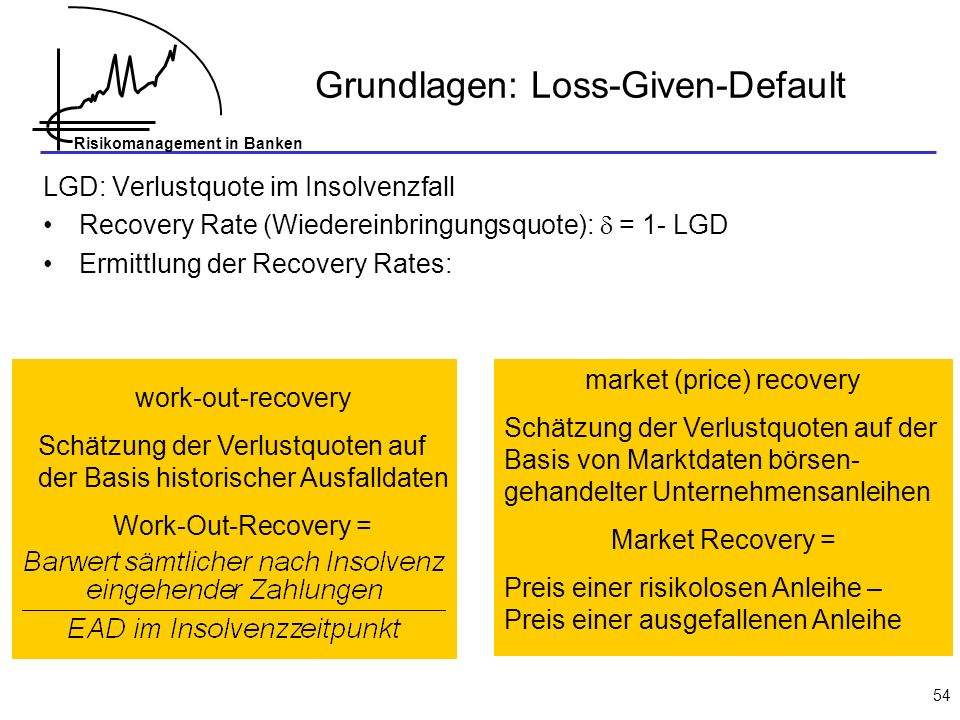 Grundlagen: Loss-Given-Default