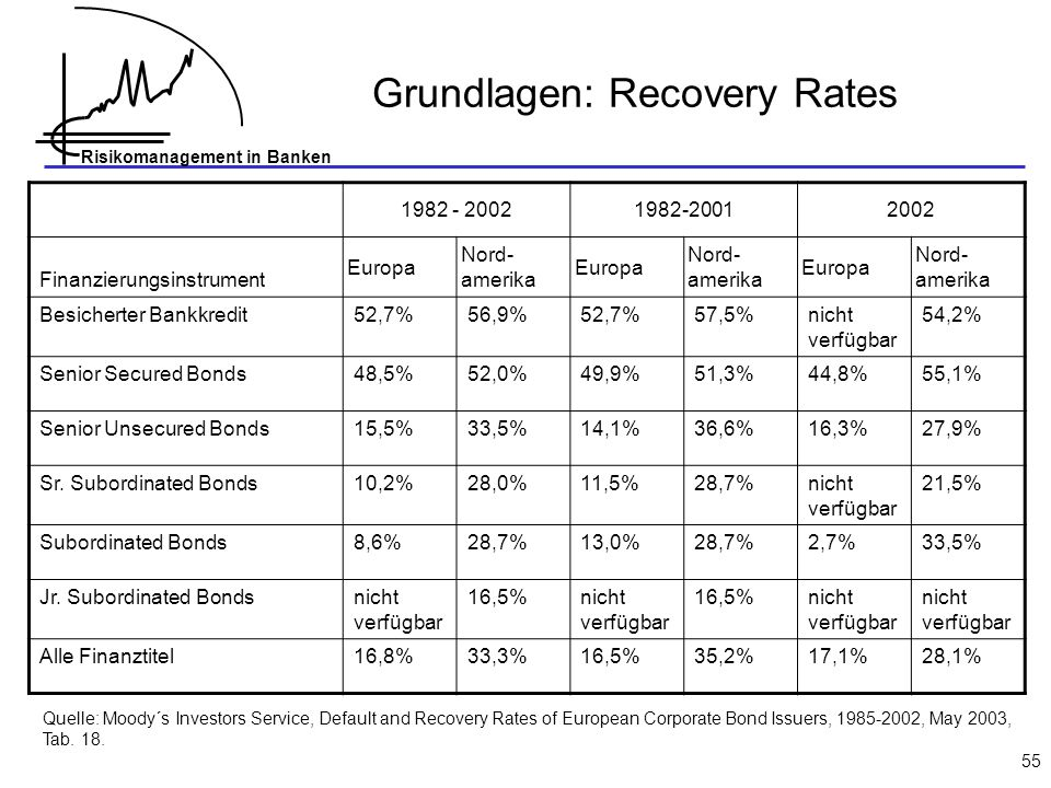 Grundlagen: Recovery Rates