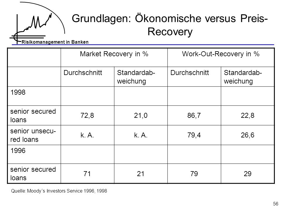 Grundlagen: Ökonomische versus Preis-Recovery