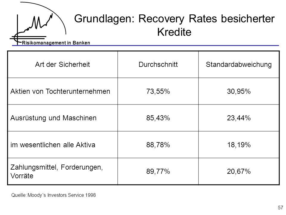 Grundlagen: Recovery Rates besicherter Kredite