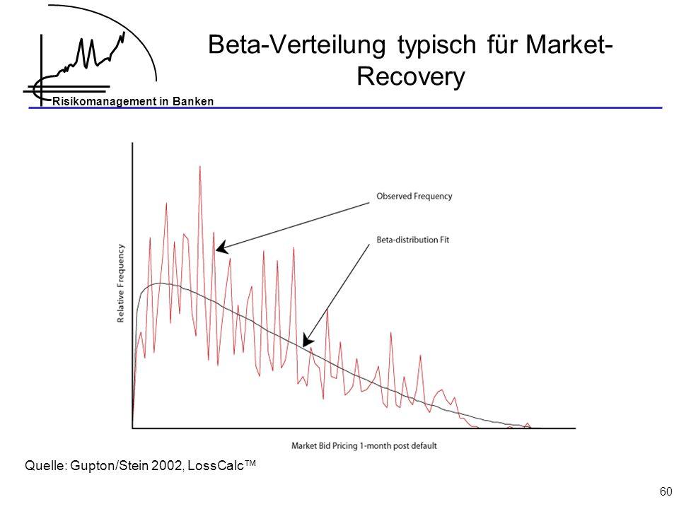 Beta-Verteilung typisch für Market-Recovery