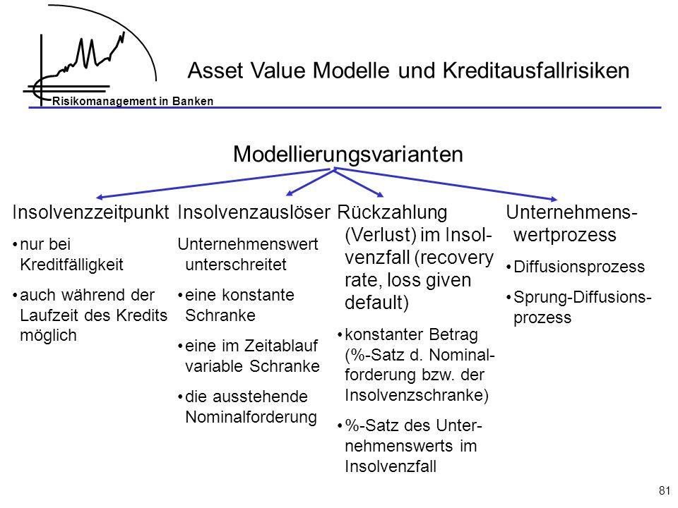 Asset Value Modelle und Kreditausfallrisiken