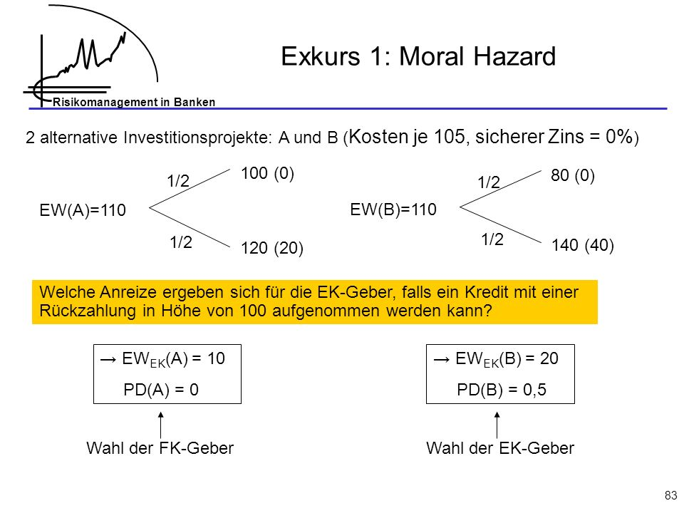 Exkurs 1: Moral Hazard 2 alternative Investitionsprojekte: A und B (Kosten je 105, sicherer Zins = 0%)